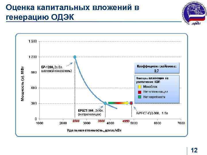 Оценка капитальных вложений в генерацию ОДЭК 12