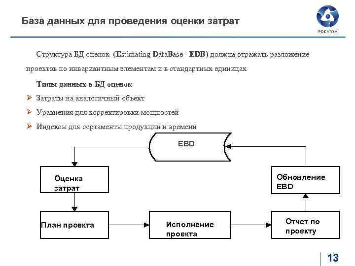 База данных для проведения оценки затрат Структура БД оценок (Estimating Data. Base - EDB)