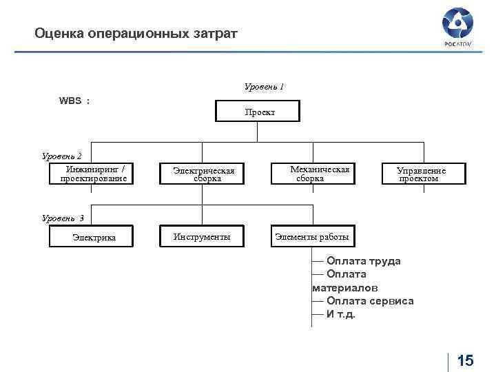 Оценка операционных затрат Уровень 1 WBS : Проект Уровень 2 Инжиниринг / проектирование Электрическая