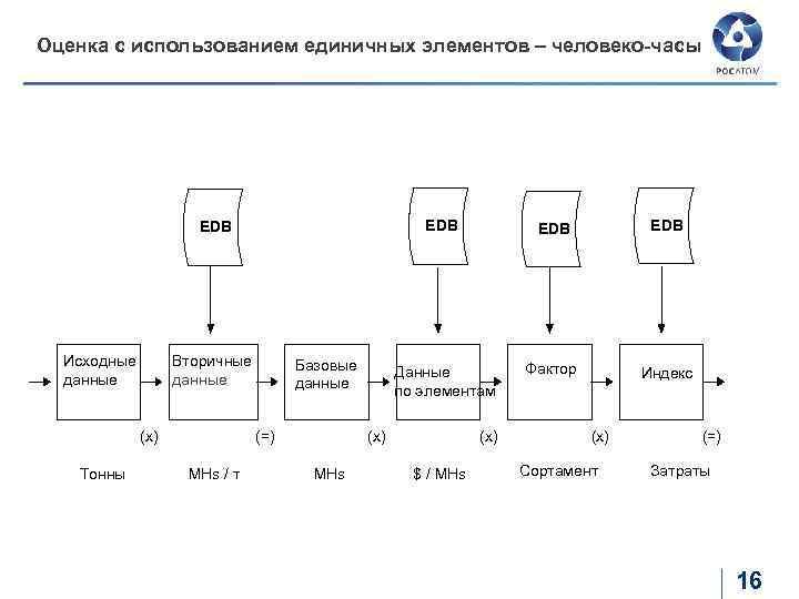 Оценка с использованием единичных элементов – человеко-часы EDB Исходные данные Вторичные данные (=) (x)