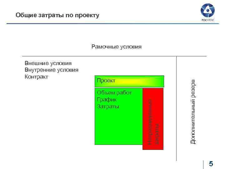 Общие затраты по проекту Проект Объем работ График Затраты Непредвиденные затраты Внешние условия Внутренние