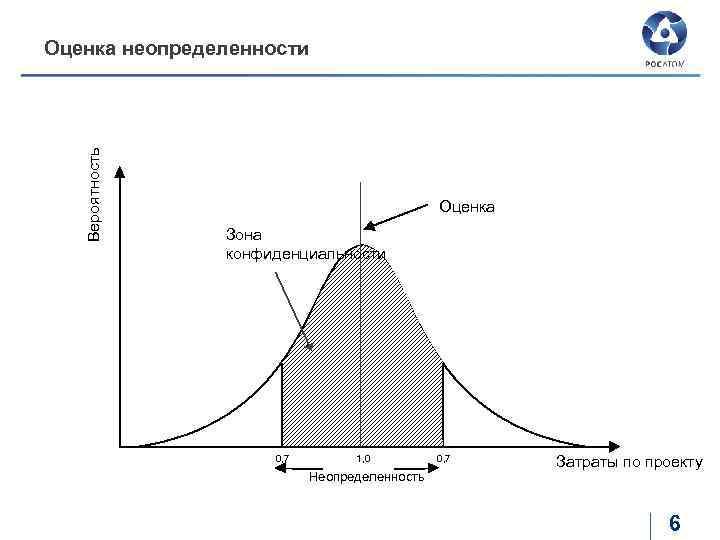Вероятность Оценка неопределенности Оценка Зона конфиденциальности 0, 7 1, 0 Неопределенность 0, 7 Затраты