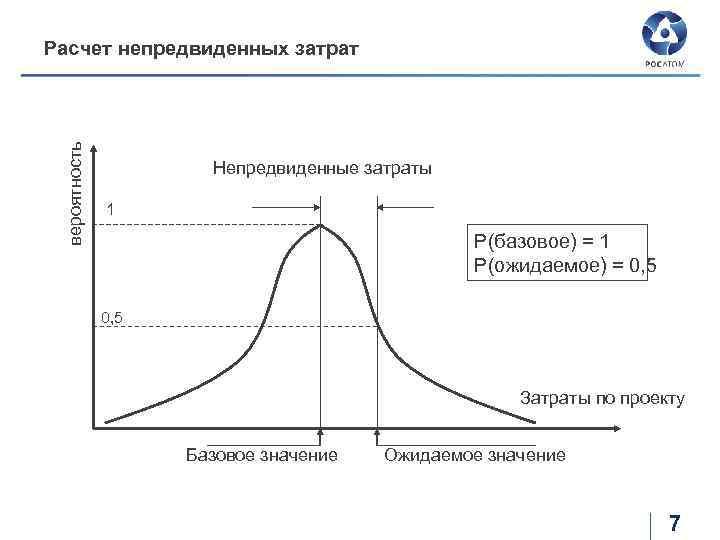 вероятность Расчет непредвиденных затрат Непредвиденные затраты 1 Р(базовое) = 1 Р(ожидаемое) = 0, 5