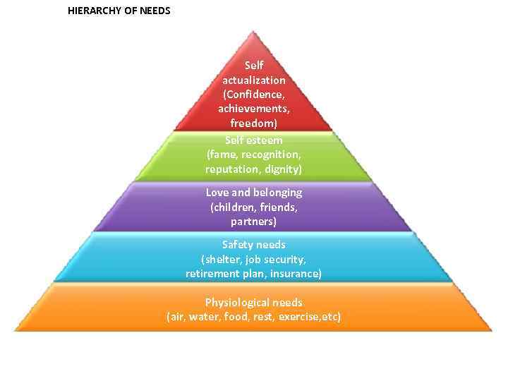 MASLOW'S HIERARCHY OF NEEDS Self actualization (Confidence, achievements, freedom) Self esteem (fame, recognition, reputation,
