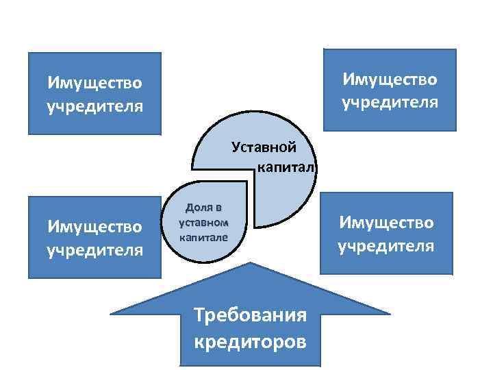 Имущество учредителя Уставной капитал Имущество учредителя Доля в уставном капитале Требования кредиторов Имущество учредителя