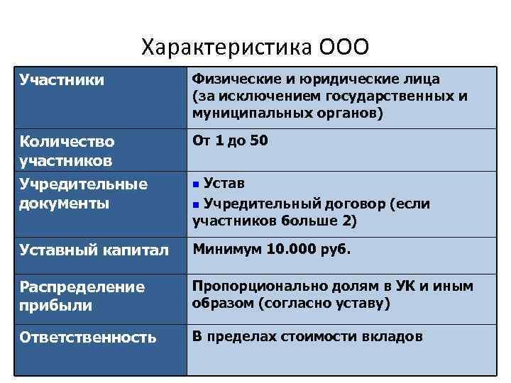 Характеристика ООО Участники Физические и юридические лица (за исключением государственных и муниципальных органов) Количество