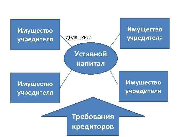 Имущество учредителя ДОЛЯ в УКх2 Имущество учредителя Уставной капитал Имущество учредителя Требования кредиторов