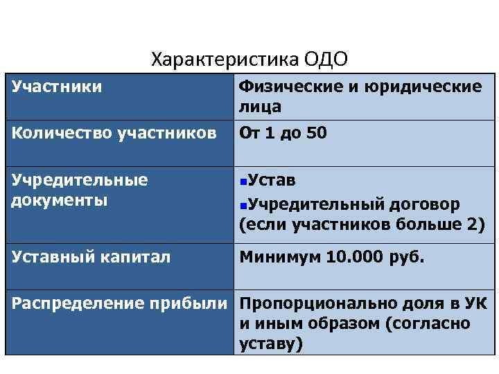 Характеристика ОДО Участники Физические и юридические лица Количество участников От 1 до 50 Учредительные