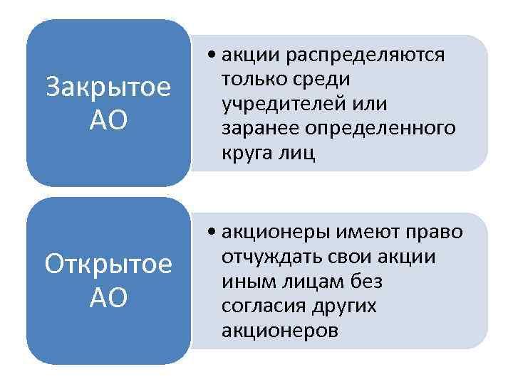 Закрытое АО • акции распределяются только среди учредителей или заранее определенного круга лиц Открытое
