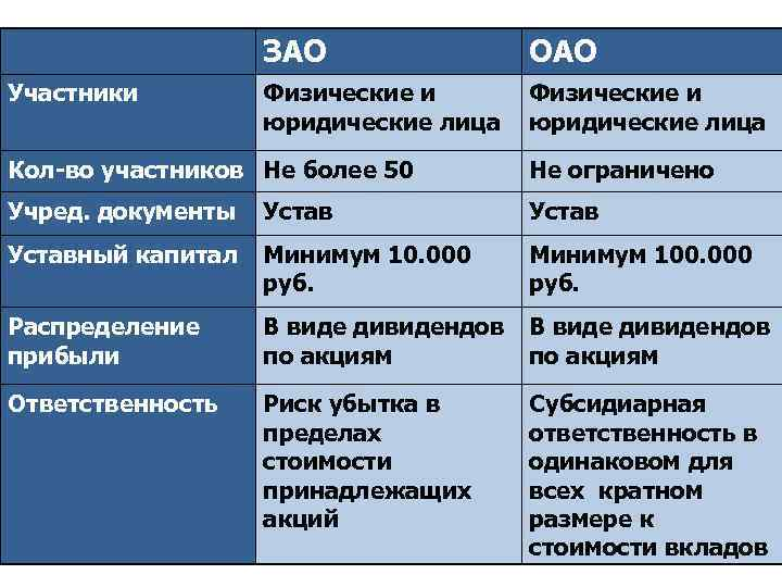 ЗАО Участники ОАО Физические и юридические лица Кол-во участников Не более 50 Не ограничено