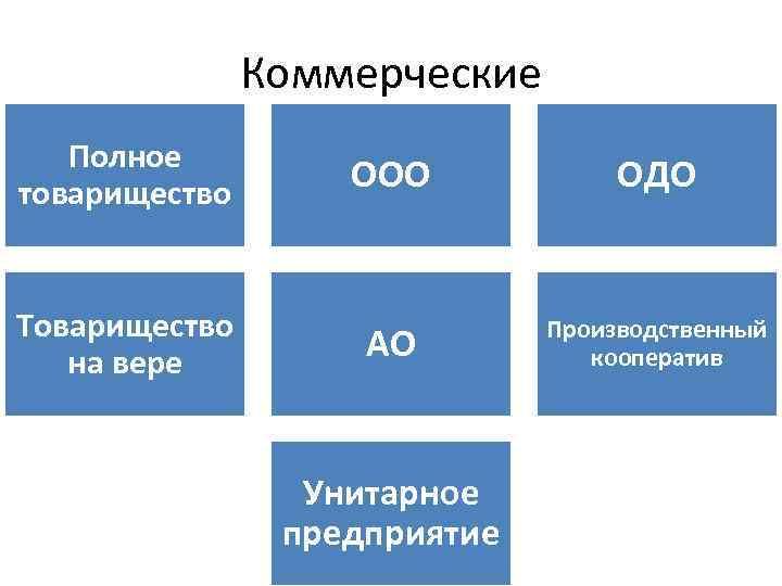 Коммерческие Полное товарищество Товарищество на вере ООО ОДО АО Производственный кооператив Унитарное предприятие