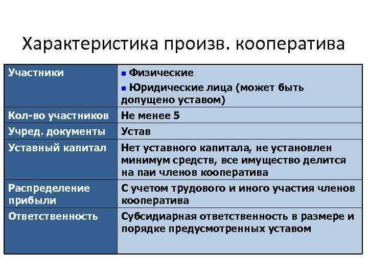 Характеристика произв. кооператива Участники n Физические n Юридические лица (может быть допущено уставом) Кол-во