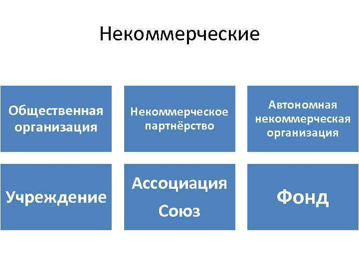 Некоммерческие Общественная организация Учреждение Некоммерческое партнёрство Ассоциация Союз Автономная некоммерческая организация Фонд