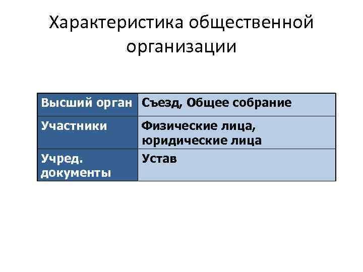 Характеристика общественной организации Высший орган Съезд, Общее собрание Участники Физические лица, юридические лица Учред.