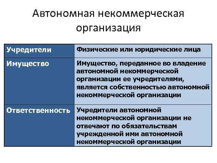 Автономная некоммерческая организация Учредители Физические или юридические лица Имущество, переданное во владение автономной некоммерческой