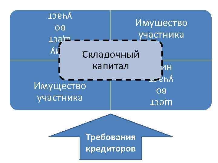 Имущество участника Иму щест во участ ника Имущество участника Требования кредиторов Иму щест во