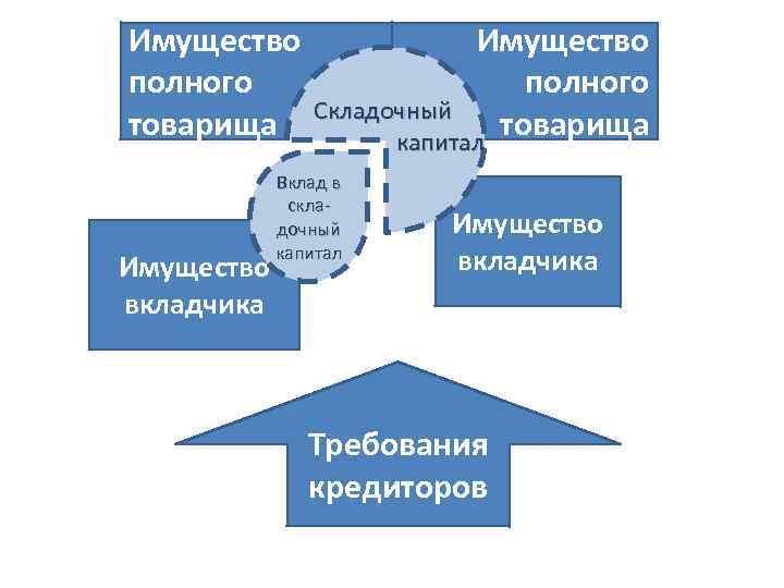 Имущество полного товарища Имущество вкладчика Имущество полного Складочный товарища капитал Вклад в складочный капитал