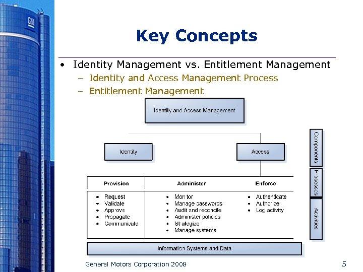 Key Concepts • Identity Management vs. Entitlement Management – Identity and Access Management Process