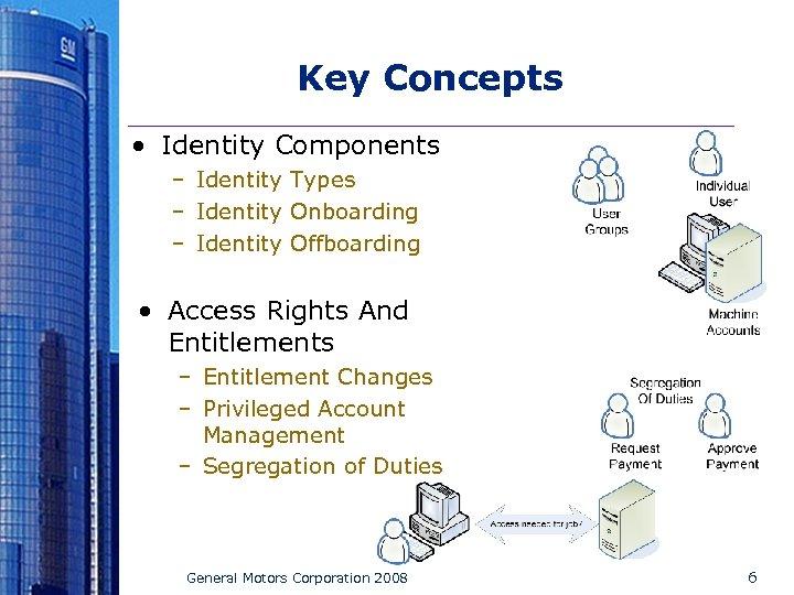 Key Concepts • Identity Components – Identity Types – Identity Onboarding – Identity Offboarding