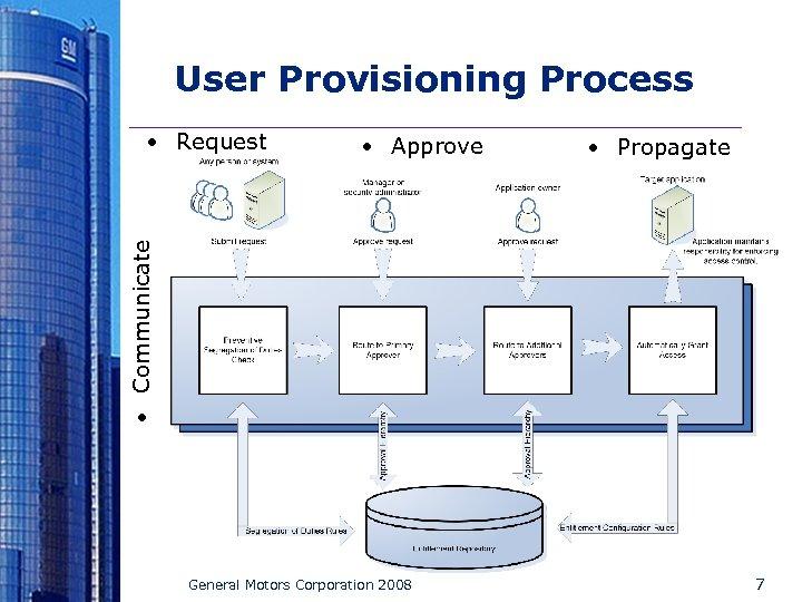 User Provisioning Process • Approve • Propagate • Communicate • Request • Log General