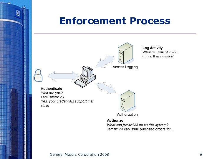 Enforcement Process General Motors Corporation 2008 9