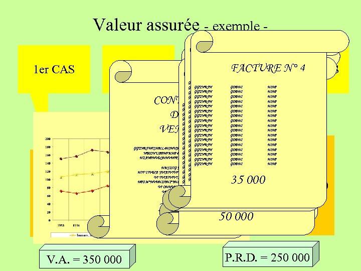 Valeur assurée - exemple 1 er CAS 2ème CAS + 20% 300 000 250