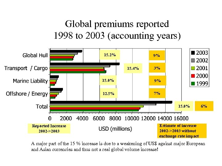Global premiums reported 1998 to 2003 (accounting years) 15. 2% 9% 15. 4% 3%