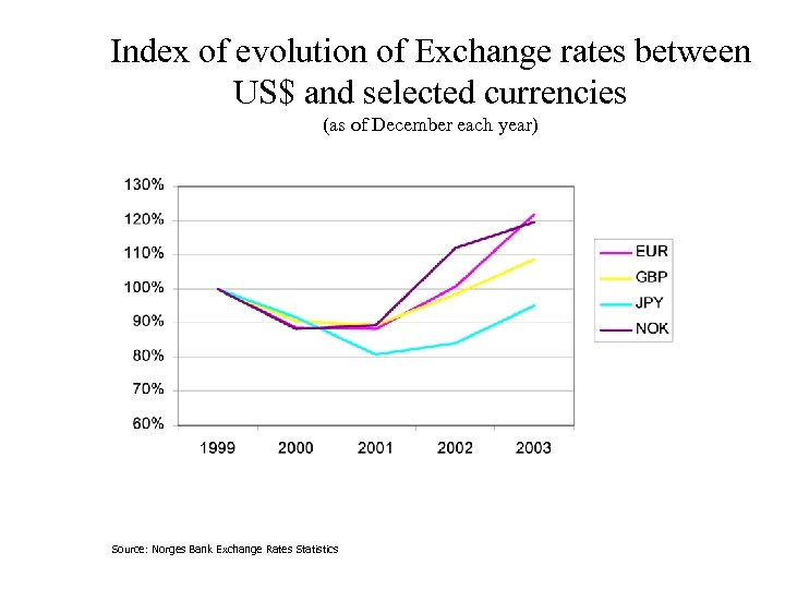 Index of evolution of Exchange rates between US$ and selected currencies (as of December