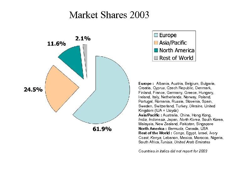 Market Shares 2003 Europe : Albania, Austria, Belgium, Bulgaria, Croatia, Cyprus, Czech Republic, Denmark,