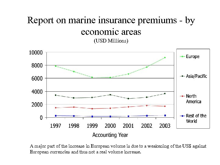 Report on marine insurance premiums - by economic areas (USD Millions) A major part