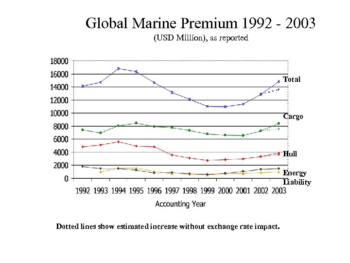 Global Marine Premium 1992 - 2003 (USD Million), as reported Total Cargo Hull Energy