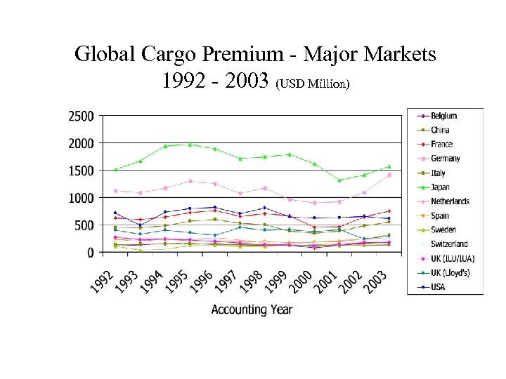Global Cargo Premium - Major Markets 1992 - 2003 (USD Million)