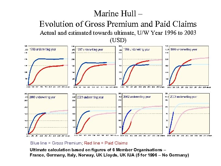 Marine Hull – Evolution of Gross Premium and Paid Claims Actual and estimated towards