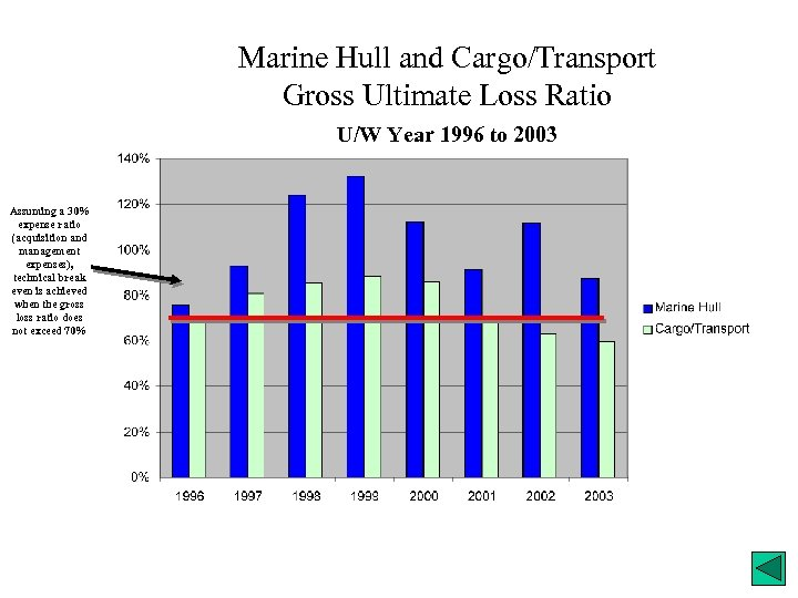 Marine Hull and Cargo/Transport Gross Ultimate Loss Ratio U/W Year 1996 to 2003 Assuming