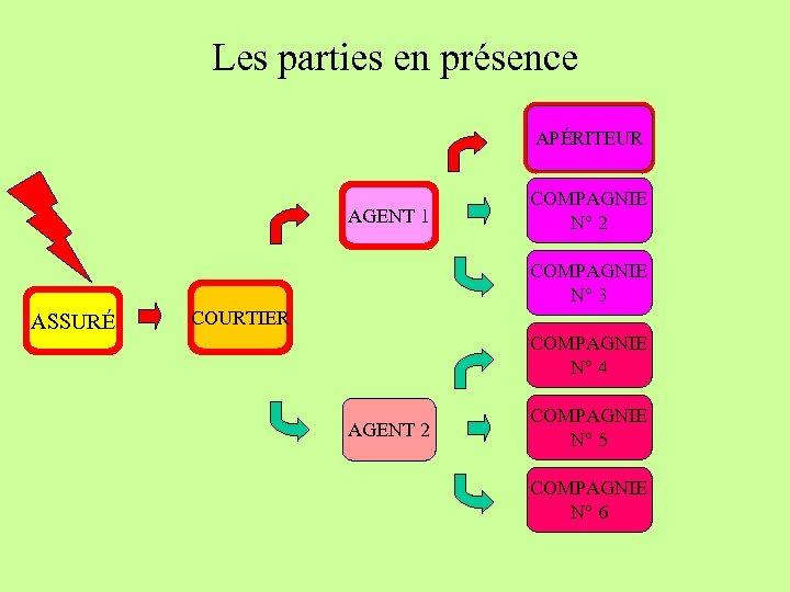 Les parties en présence COMPAGNIE « A » N° 1 CO-ASSUREUR APÉRITEUR 20% AGENT