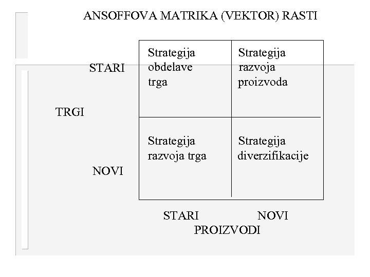 ANSOFFOVA MATRIKA (VEKTOR) RASTI Strategija razvoja proizvoda Strategija razvoja trga STARI Strategija obdelave trga