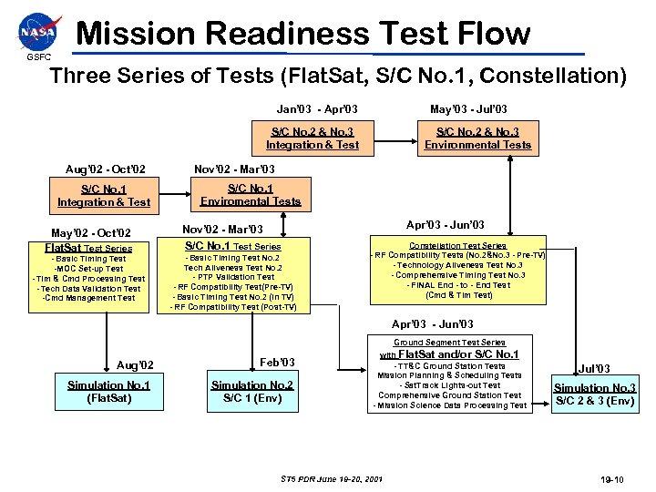 Mission Readiness Test Flow GSFC Three Series of Tests (Flat. Sat, S/C No. 1,