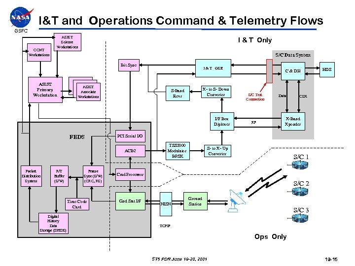 I&T and Operations Command & Telemetry Flows GSFC CCNT Workstations ASIST Science Workstations I