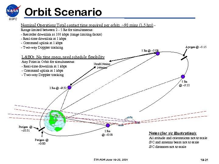 GSFC Orbit Scenario Nominal Operations Total contact time required per orbit: ~90 mins (1.