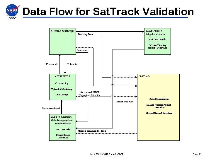 GSFC Data Flow for Sat. Track Validation Multi-Mission Flight Dynamics Ground Station(s) Tracking Data