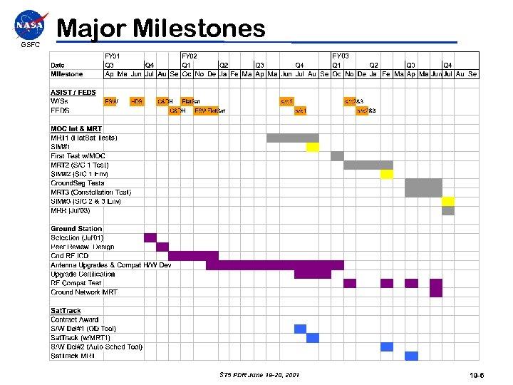 GSFC Major Milestones ST 5 PDR June 19 -20, 2001 19 -6