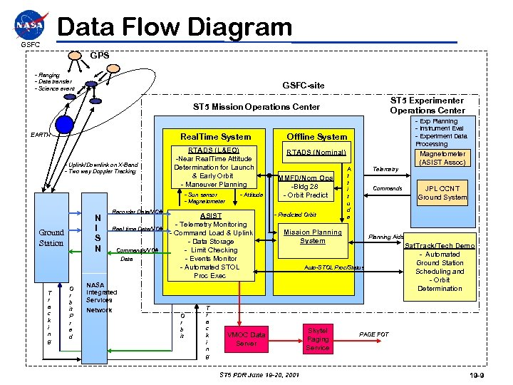 Data Flow Diagram GSFC GPS - Ranging - Data transfer - Science event GSFC-site