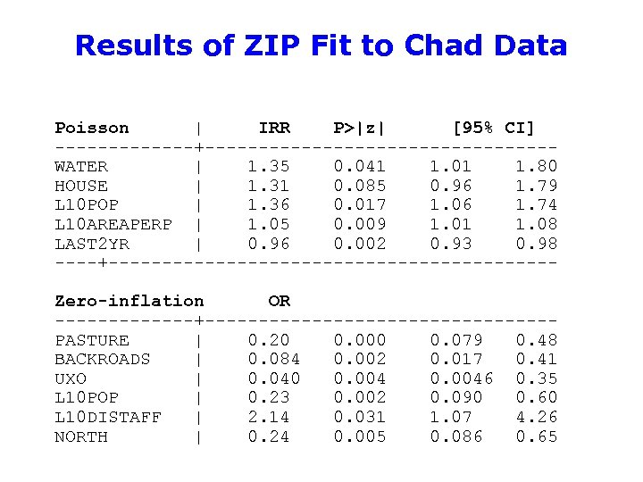 Results of ZIP Fit to Chad Data Poisson | IRR P>|z| [95% CI] -------+----------------WATER