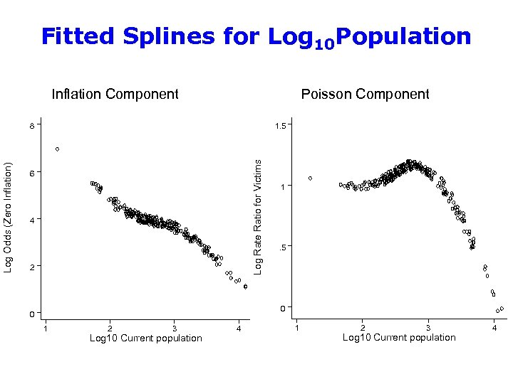 Fitted Splines for Log 10 Population Inflation Component Poisson Component 1. 5 Log Rate