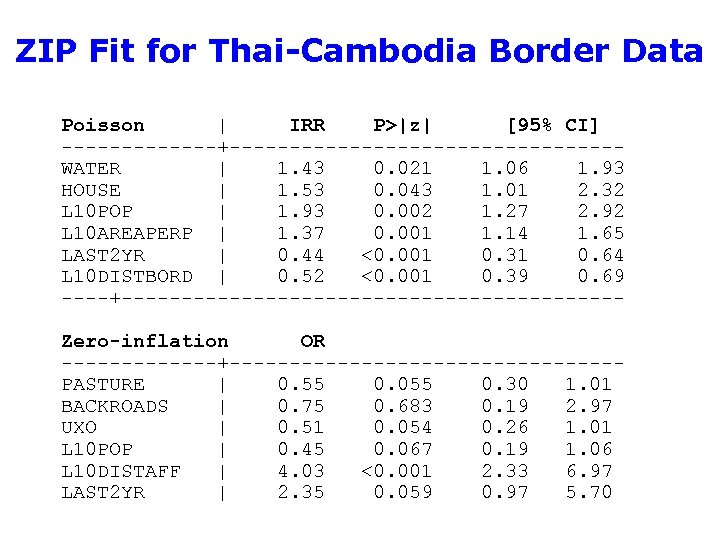 ZIP Fit for Thai-Cambodia Border Data Poisson | IRR P>|z| [95% CI] -------+----------------WATER |