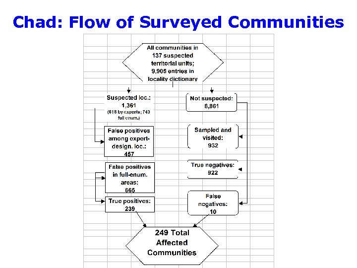 Chad: Flow of Surveyed Communities