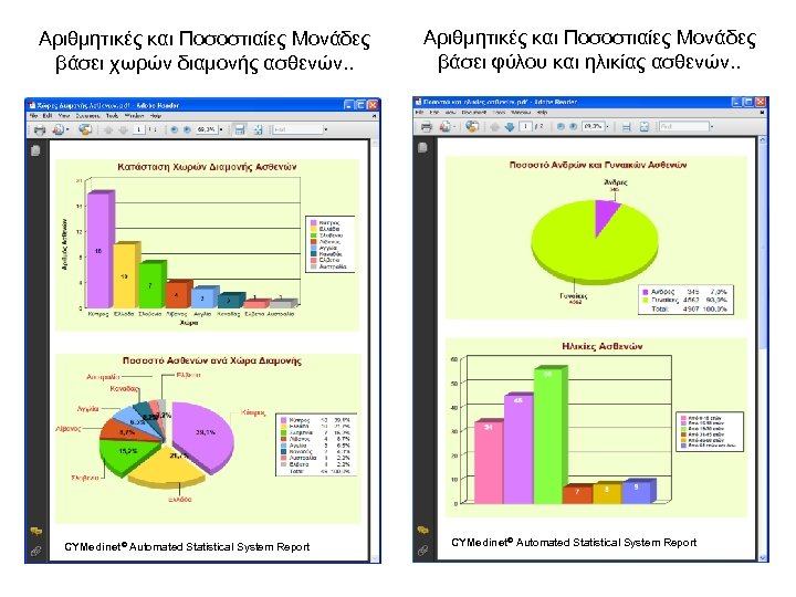 Αριθμητικές και Ποσοστιαίες Μονάδες βάσει χωρών διαμονής ασθενών. . CYMedinet© Automated Statistical System Report