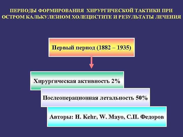 ПЕРИОДЫ ФОРМИРОВАНИЯ ХИРУРГИЧЕСКОЙ ТАКТИКИ ПРИ ОСТРОМ КАЛЬКУЛЕЗНОМ ХОЛЕЦИСТИТЕ И РЕЗУЛЬТАТЫ ЛЕЧЕНИЯ Первый период (1882