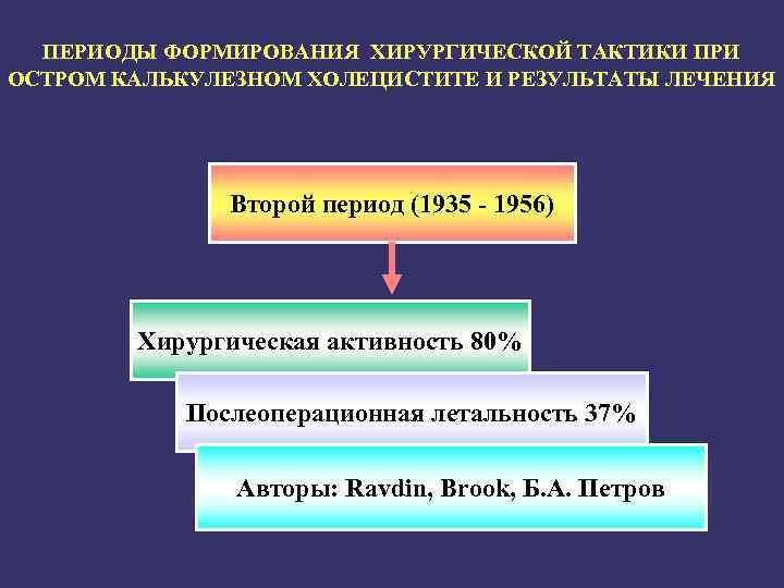ПЕРИОДЫ ФОРМИРОВАНИЯ ХИРУРГИЧЕСКОЙ ТАКТИКИ ПРИ ОСТРОМ КАЛЬКУЛЕЗНОМ ХОЛЕЦИСТИТЕ И РЕЗУЛЬТАТЫ ЛЕЧЕНИЯ Второй период (1935