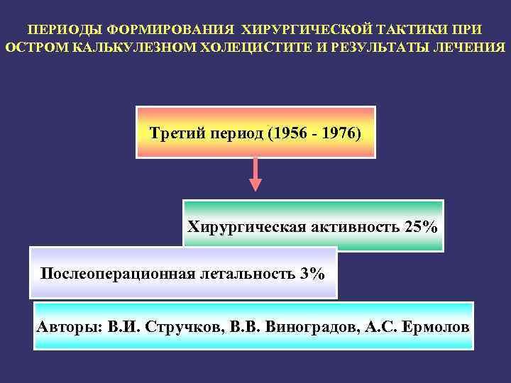 ПЕРИОДЫ ФОРМИРОВАНИЯ ХИРУРГИЧЕСКОЙ ТАКТИКИ ПРИ ОСТРОМ КАЛЬКУЛЕЗНОМ ХОЛЕЦИСТИТЕ И РЕЗУЛЬТАТЫ ЛЕЧЕНИЯ Третий период (1956